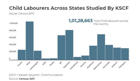 Child Labor India – Indian Political Drama